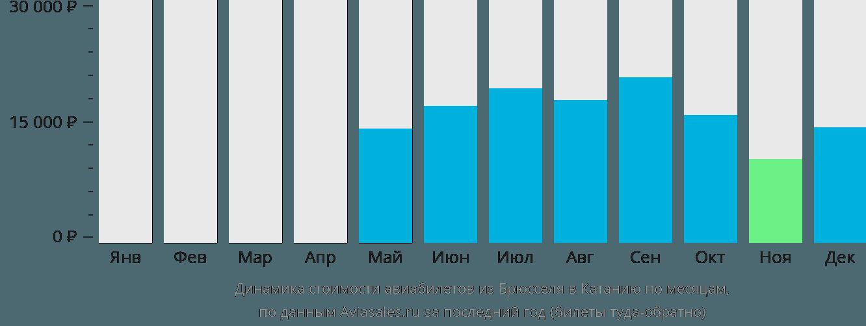 Динамика стоимости авиабилетов из Брюсселя в Катанию по месяцам