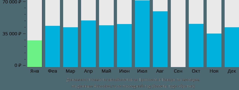 Динамика стоимости авиабилетов из Брюсселя в Канкун по месяцам