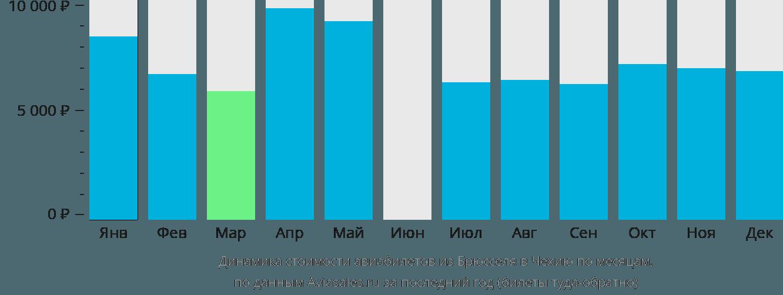 Динамика стоимости авиабилетов из Брюсселя в Чехию по месяцам
