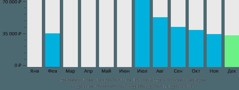 Динамика стоимости авиабилетов из Брюсселя в Дар-эс-Салам по месяцам