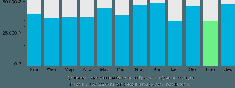 Динамика стоимости авиабилетов из Брюсселя в Дели по месяцам