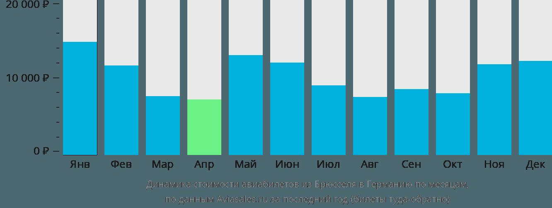 Динамика стоимости авиабилетов из Брюсселя в Германию по месяцам