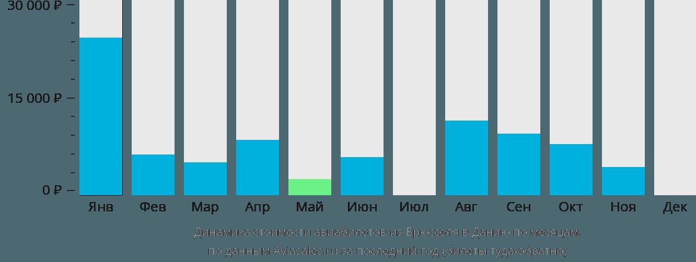 Динамика стоимости авиабилетов из Брюсселя в Данию по месяцам