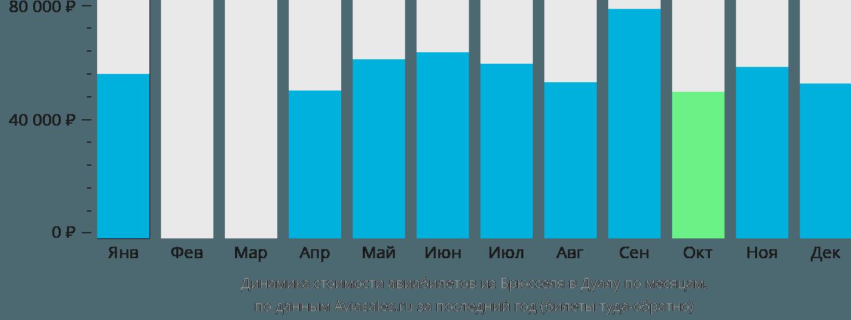 Динамика стоимости авиабилетов из Брюсселя в Дуалу по месяцам
