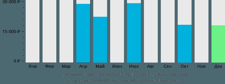 Динамика стоимости авиабилетов из Брюсселя в Днепр по месяцам