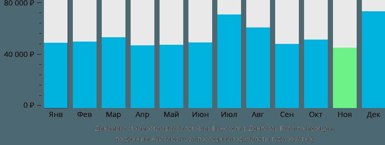 Динамика стоимости авиабилетов из Брюсселя в Денпасар Бали по месяцам