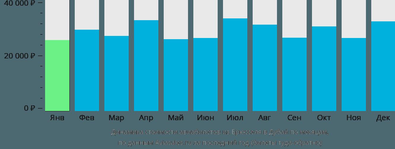 Динамика стоимости авиабилетов из Брюсселя в Дубай по месяцам