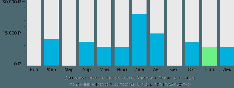 Динамика стоимости авиабилетов из Брюсселя в Базель по месяцам