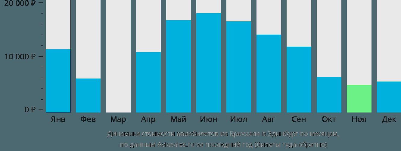 Динамика стоимости авиабилетов из Брюсселя в Эдинбург по месяцам