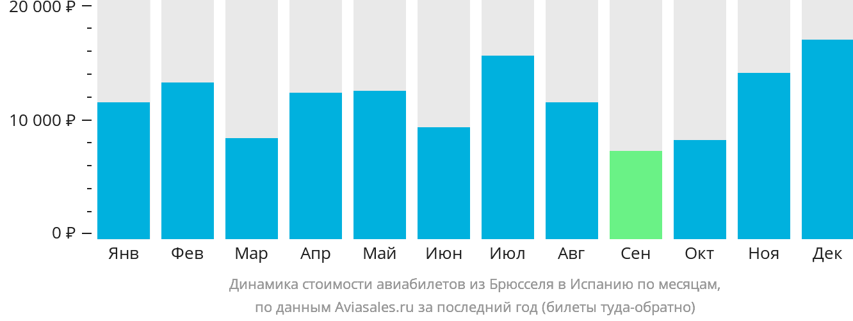 Динамика стоимости авиабилетов из Брюсселя в Испанию по месяцам