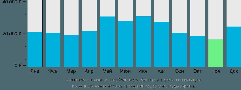 Динамика стоимости авиабилетов из Брюсселя в Ереван по месяцам