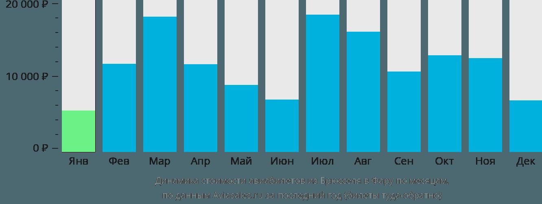 Динамика стоимости авиабилетов из Брюсселя в Фару по месяцам