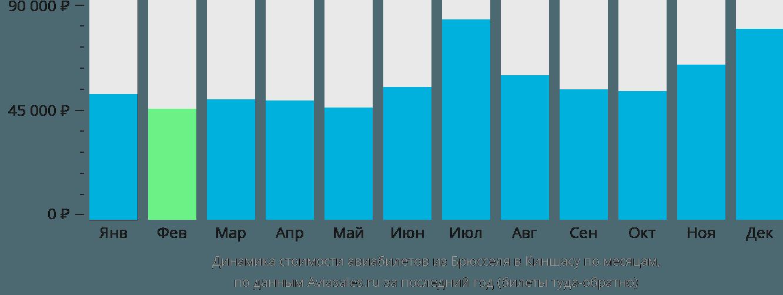 Динамика стоимости авиабилетов из Брюсселя в Киншасу по месяцам
