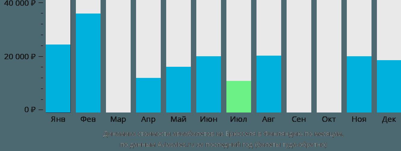 Динамика стоимости авиабилетов из Брюсселя в Финляндию по месяцам