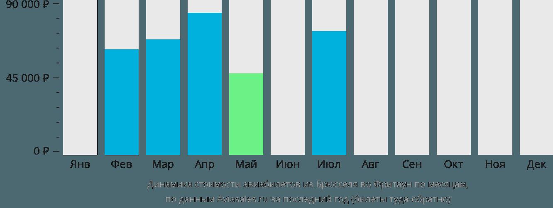 Динамика стоимости авиабилетов из Брюсселя во Фритаун по месяцам
