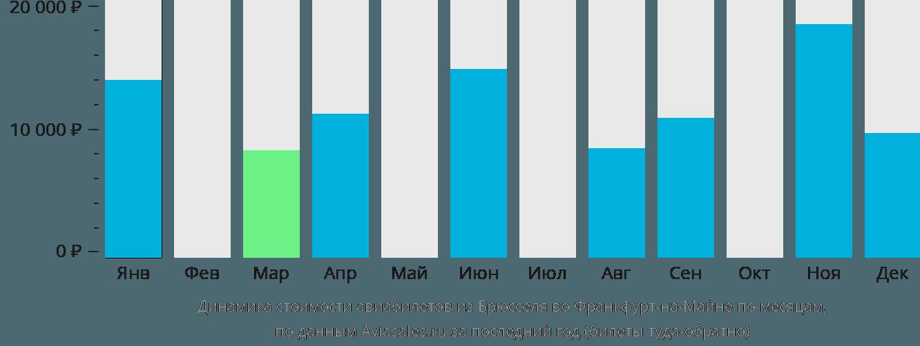 Динамика стоимости авиабилетов из Брюсселя во Франкфурт-на-Майне по месяцам