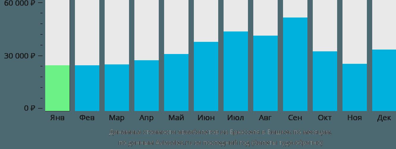 Динамика стоимости авиабилетов из Брюсселя в Бишкек по месяцам