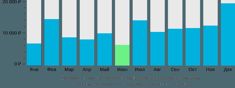 Динамика стоимости авиабилетов из Брюсселя во Францию по месяцам