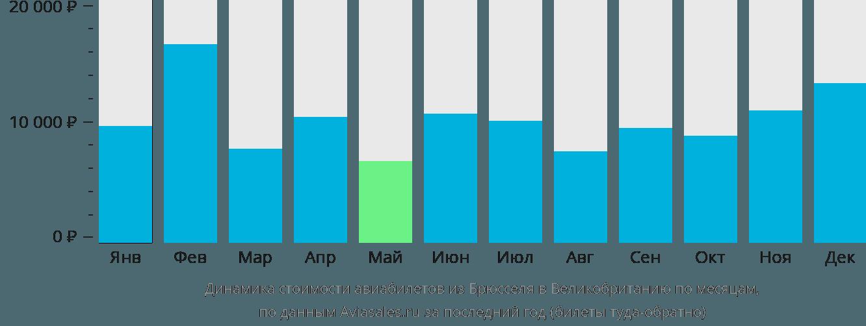 Динамика стоимости авиабилетов из Брюсселя в Великобританию по месяцам