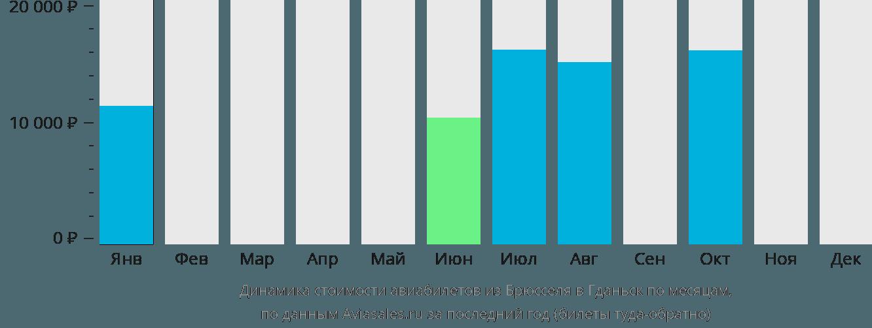 Динамика стоимости авиабилетов из Брюсселя в Гданьск по месяцам