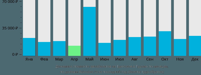 Динамика стоимости авиабилетов из Брюсселя в Грузию по месяцам