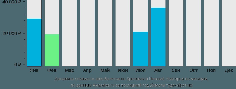 Динамика стоимости авиабилетов из Брюсселя в Нижний Новгород по месяцам