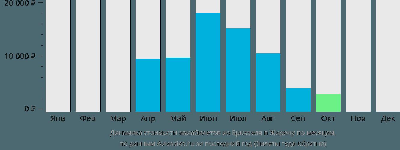 Динамика стоимости авиабилетов из Брюсселя в Жирону по месяцам