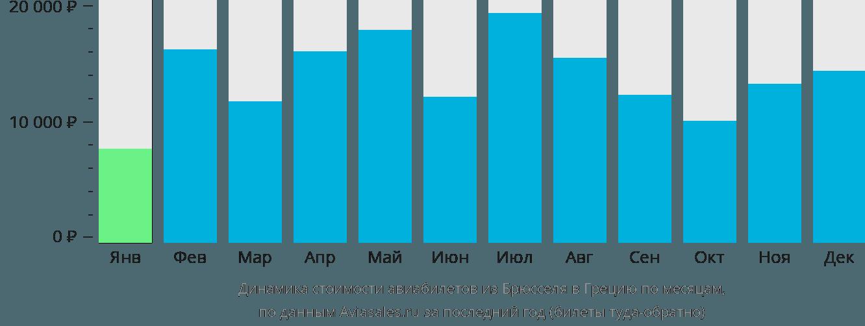 Динамика стоимости авиабилетов из Брюсселя в Грецию по месяцам