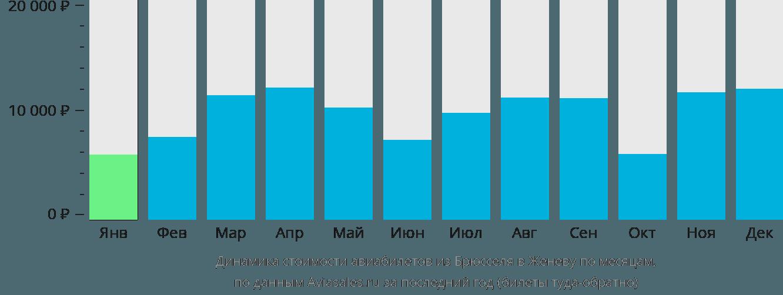 Динамика стоимости авиабилетов из Брюсселя в Женеву по месяцам