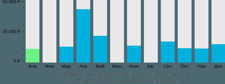 Динамика стоимости авиабилетов из Брюсселя в Гамбург по месяцам