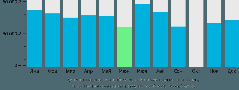 Динамика стоимости авиабилетов из Брюсселя в Ханой по месяцам