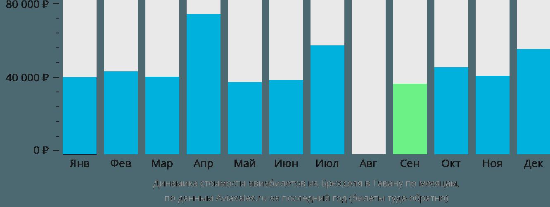 Динамика стоимости авиабилетов из Брюсселя в Гавану по месяцам