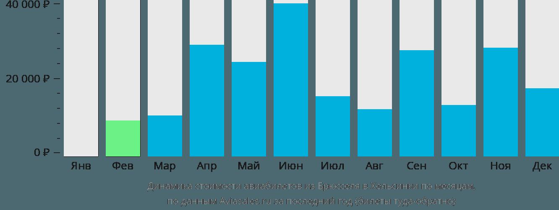 Динамика стоимости авиабилетов из Брюсселя в Хельсинки по месяцам