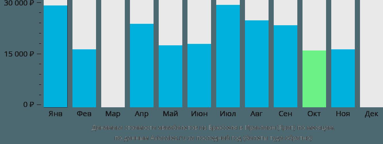 Динамика стоимости авиабилетов из Брюсселя в Ираклион (Крит) по месяцам