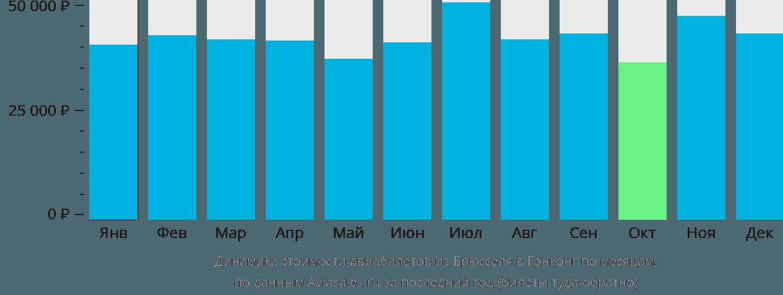 Динамика стоимости авиабилетов из Брюсселя в Гонконг по месяцам