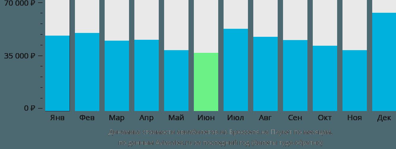 Динамика стоимости авиабилетов из Брюсселя на Пхукет по месяцам