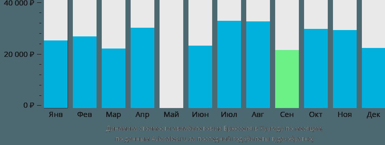 Динамика стоимости авиабилетов из Брюсселя в Хургаду по месяцам