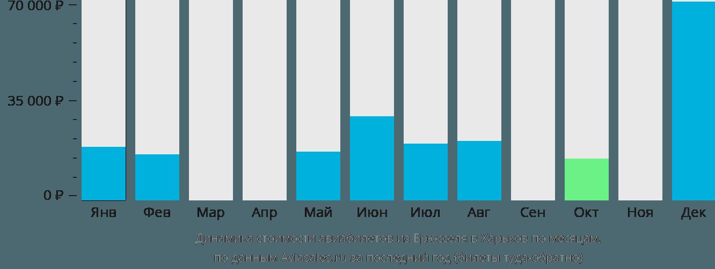 Динамика стоимости авиабилетов из Брюсселя в Харьков по месяцам