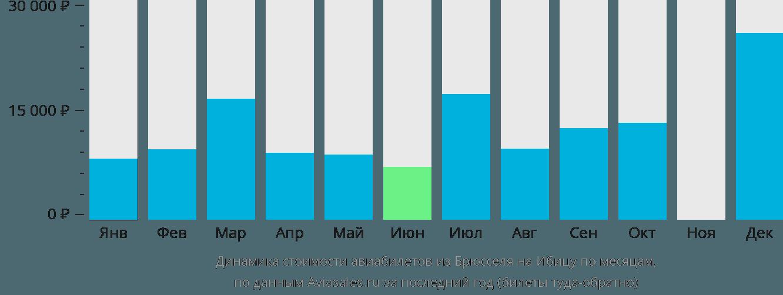 Динамика стоимости авиабилетов из Брюсселя на Ибицу по месяцам