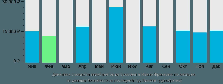 Динамика стоимости авиабилетов из Брюсселя в Ивано-Франковск по месяцам