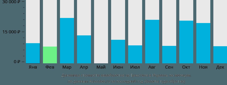 Динамика стоимости авиабилетов из Брюсселя в Израиль по месяцам