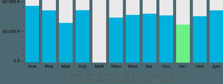 Динамика стоимости авиабилетов из Брюсселя в Индию по месяцам
