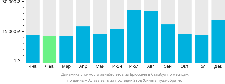 Динамика стоимости авиабилетов из Брюсселя в Стамбул по месяцам