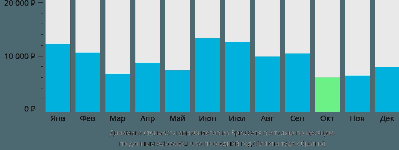 Динамика стоимости авиабилетов из Брюсселя в Италию по месяцам