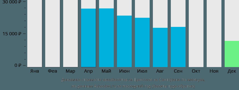 Динамика стоимости авиабилетов из Брюсселя на Тиру по месяцам