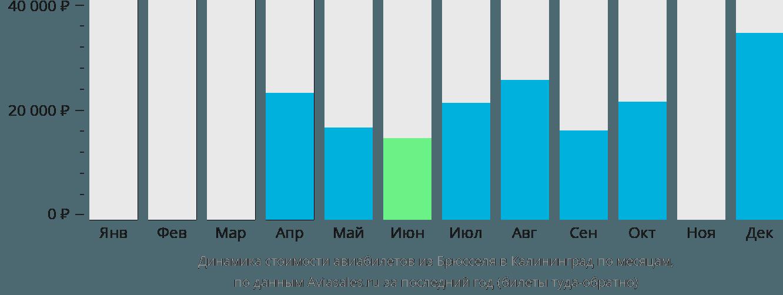 Динамика стоимости авиабилетов из Брюсселя в Калининград по месяцам
