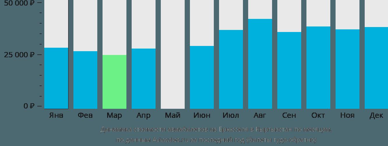 Динамика стоимости авиабилетов из Брюсселя в Кыргызстан по месяцам