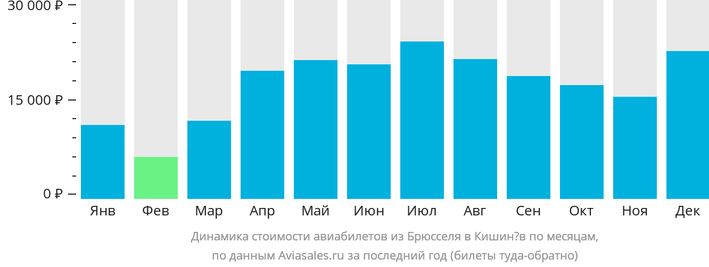 Динамика стоимости авиабилетов из Брюсселя в Кишинёв по месяцам