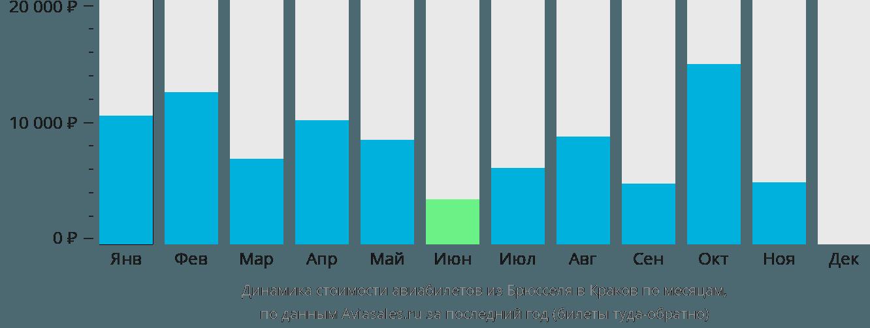 Динамика стоимости авиабилетов из Брюсселя в Краков по месяцам