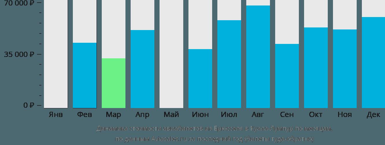 Динамика стоимости авиабилетов из Брюсселя в Куала-Лумпур по месяцам